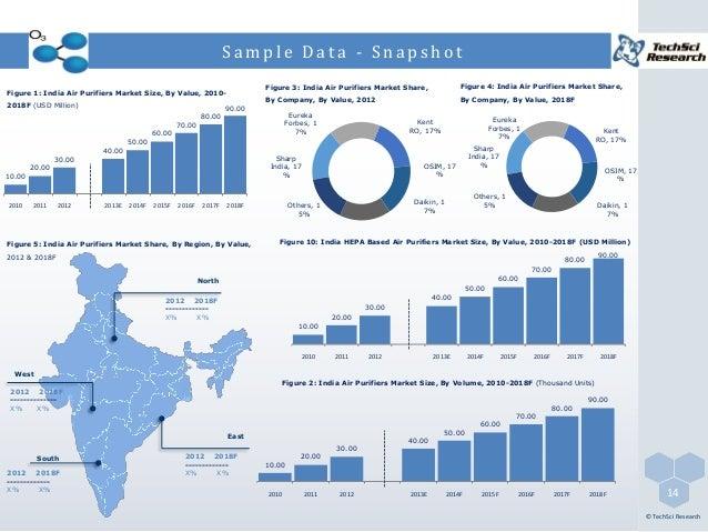 Air Purifier China Market India Air Purifiers Market