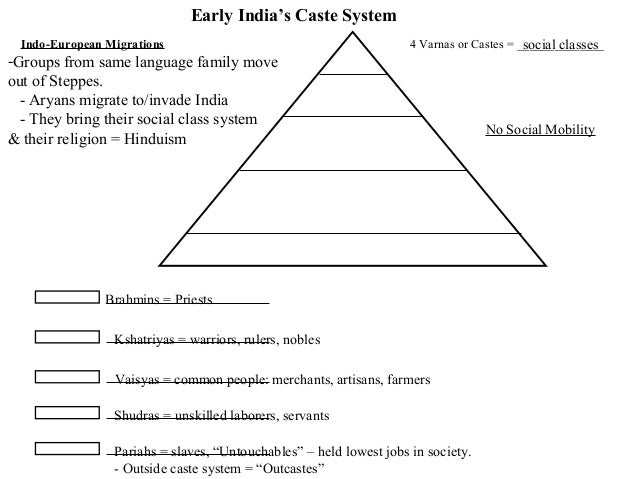 Collection of Caste System Worksheet - Bloggakuten