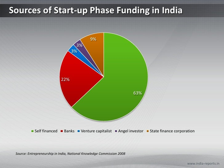 Sources of Start-up Phase Funding in India <br />www.india-reports.in<br />Source: Entrepreneurship in India, National Kno...