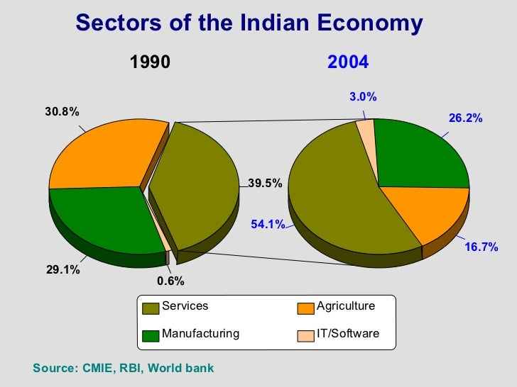 growing service sectors of india economics essay Development in india after independence - an independent india was bequeathed a shattered economy, widespread illiteracy and shocking poverty know facts about actual development of india after .