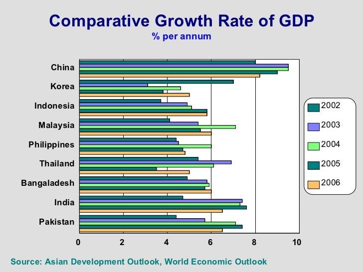 economic survey comparison of pakistan australia