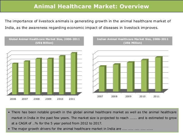 global animal health market report 2012 The ihs markit team of subject matter experts,  join a global business leader that is dedicated to helping businesses make the right decisions.