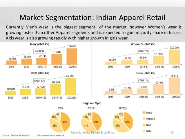 study on indian apparel industry Consumer buying behaviour towards fashion apparels- a  fashion clothing industry is completely dependent on  to study the indian apparel market in terms of.