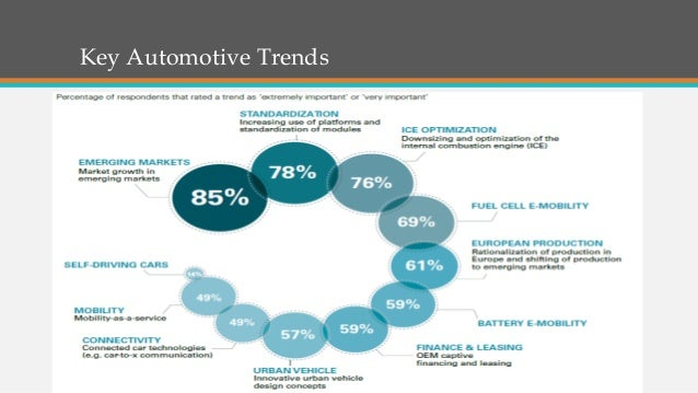 Us Car Rental Market Share