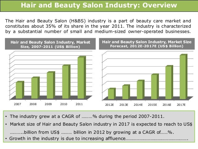 Indian beauty salon and spa industry trends for About us beauty salon