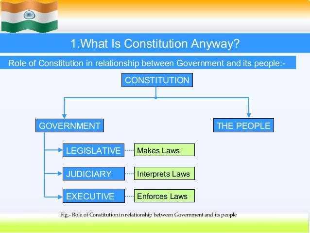essay on the constitution of india and social justice The constitution defines our national goals of democracy, socialism and secularism, guarantees equality, liberty, justice, etc, to the citizens it confers on us our.