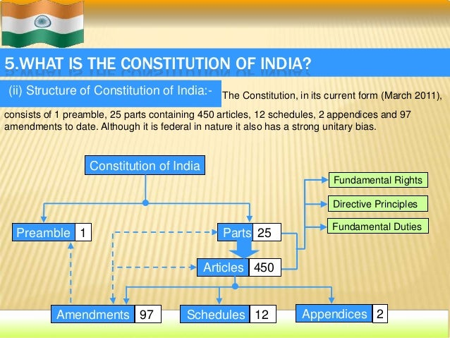 Indian Constitution Structure Structure of Constitution