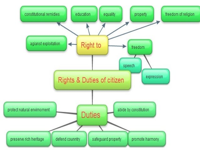 essay about rights and responsibilities