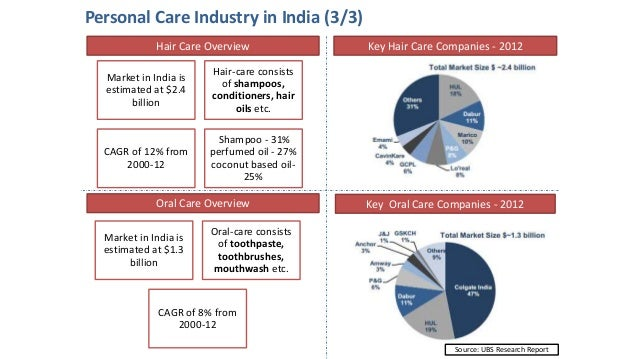 fmcg personal care industry analysis Expected industry growth is 42% per year through 2021,  gloomy retail  landscape, the booming beauty and personal care (bpc) sector.