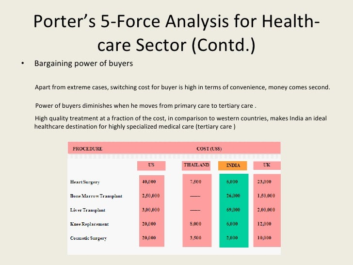 analysis of infosys by porter five forces model