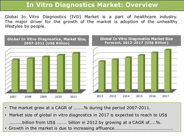 in vitro diagnostics market worth 69 1 Us in vitro diagnostics market worth 2599 billion usd by 2020 us in vitro  diagnostics market worth 2599 billion usd by 2020 the report us in vitro  diagnostics (ivd) market by technology (immunoassay, clinical  1-888-600- 6441.