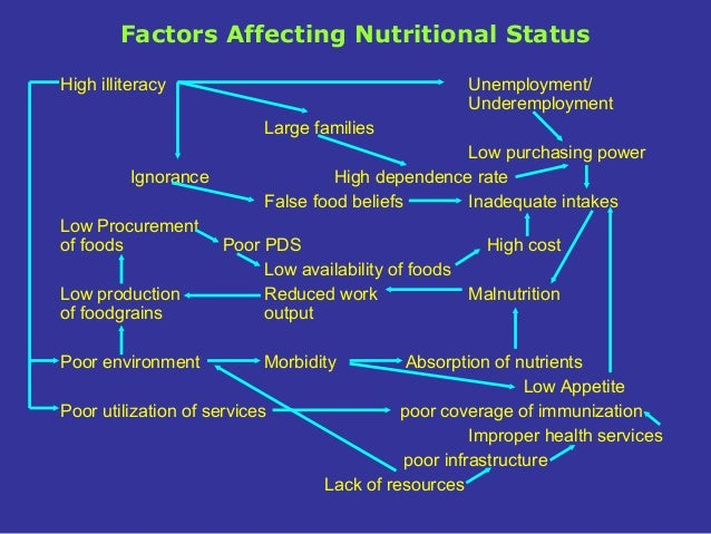 enviromental factors affecting food intake Do our surroundings affect factors that increase the food intake and at a given time environmental factors that increase the food intake.