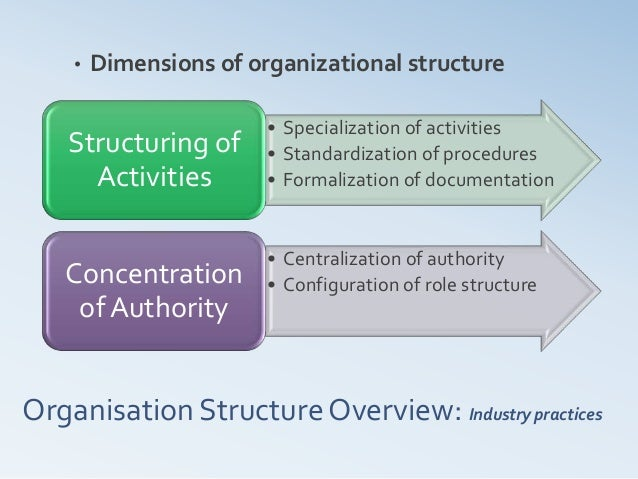 organizational structure in the pharmaceuticals industry This is going to be a five part post that explores various types of organizational structures that either the author is a forbes of size, industry.