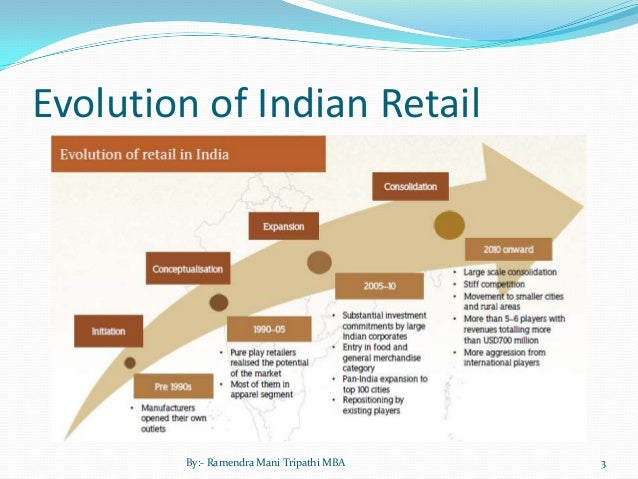 ppt of indian retailing Aima journal of management & research, february 2014, volume 8 issue 1/4, issn 0974 – 497 copy right© 2014 ajmr-aima article no2 retail service quality assessment – a scale validation study in indian perspective amresh kumar phd research scholar , birla institute of technology (bit) noida.