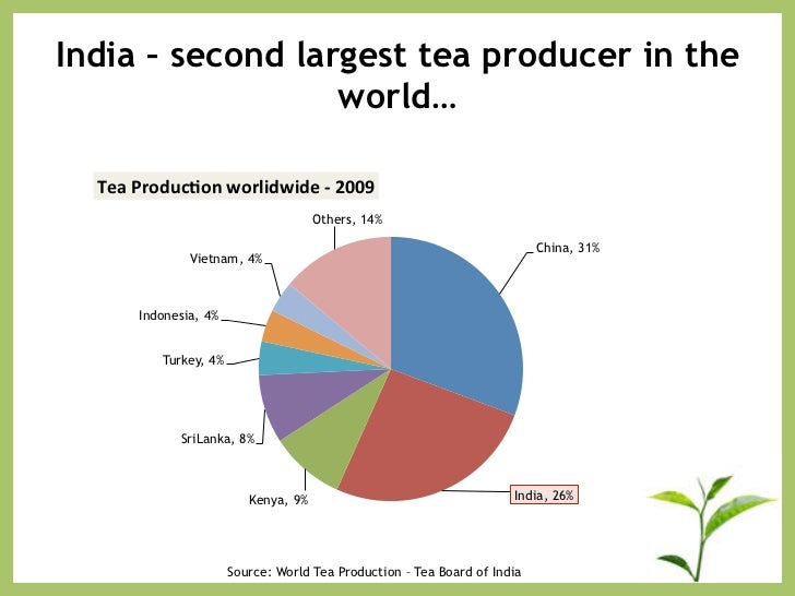 History of tea in India