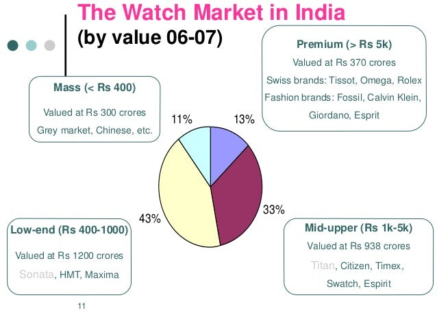 market segmentation of esprit 19240536 titan watches stp market segmentation should be redone periodically because they change esprit, and swatch.