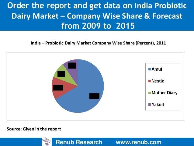 probiotic market global industry analysis Global probiotic dietary supplements market estimates  this report @   analysis/probiotics-market/request for.