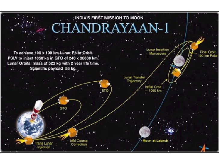 Indias First Mission To The Moon Unveiled