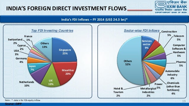 fdi in india Both are forms of foreign investment fdi (foreign direct investment) is when a foreign company invests in india directly by setting up a wholly owned subsidiary or getting into a joint venture, and conducting their business in india.