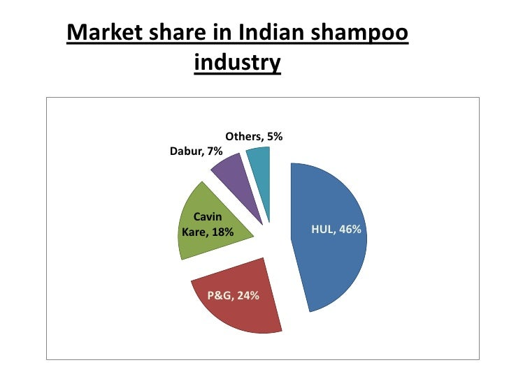 Beauty and cosmetics industry in india