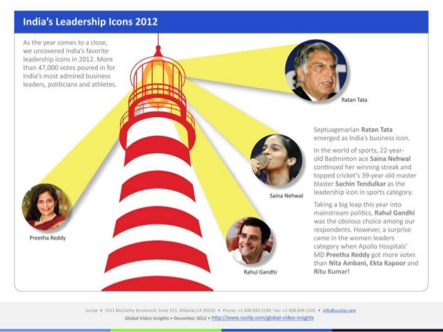India's icons of 2012