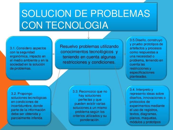 SOLUCION DE PROBLEMAS       CON TECNOLOGIA                                                              3.5.Diseño, constr...