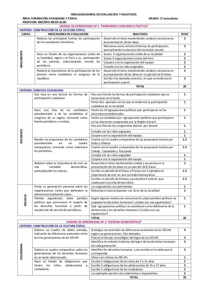 INDICADICADORES DE EVALUACIÓN  Y REACTIVOS.<br />ÁREA: FORMACIÓN CIUDADANA Y CÍVICA.GRADO: 1º secundaria<br />PROFESOR: BR...