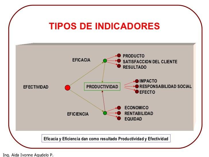 Indicadores de gestion mme: http://es.slideshare.net/albacora_48/indicadores-de-gestion-mme
