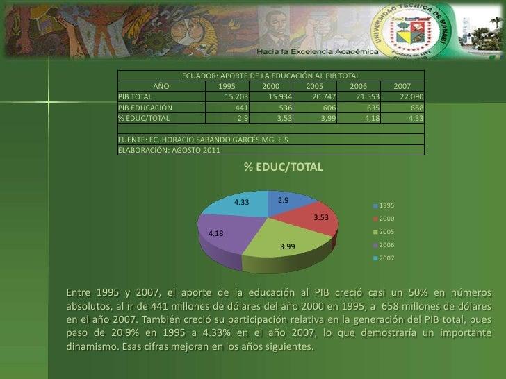 Producto Interno Bruto Ecuador Ecuador Producto Interno