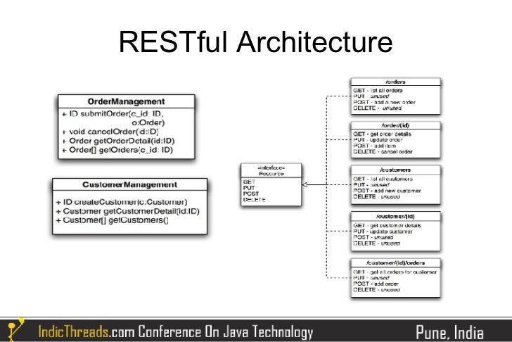 Building restful applications using spring mvc for Architecture rest