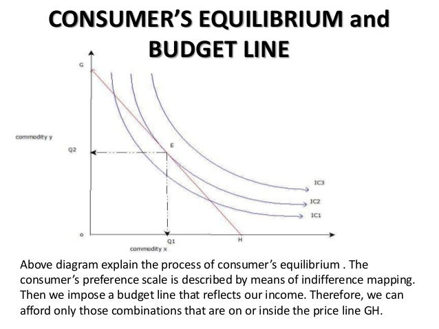 consumer theory and budget line Consumer theory uses the concepts of a budget constraint and a preference map to analyze the factors that can shift the budget line are a change in income.