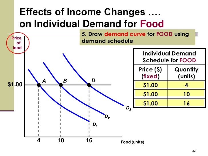Demand Curve For Food Draw Demand Curve For Food