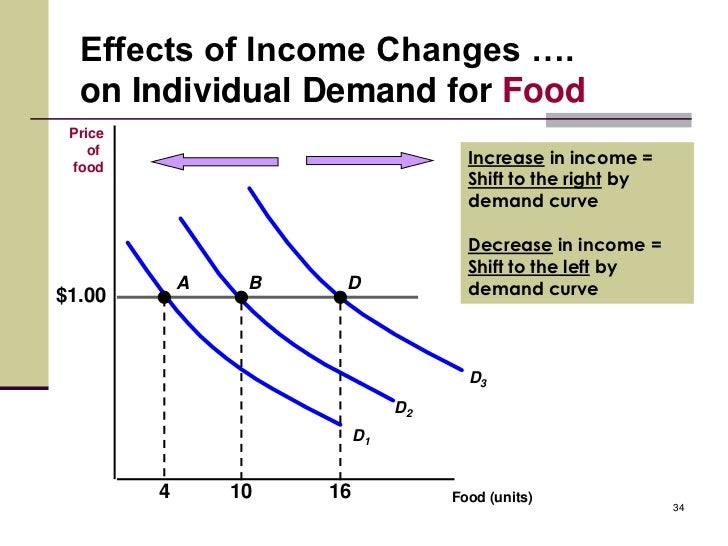 Demand Curve For Food The Right by Demand Curve