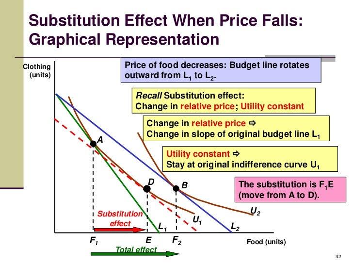 how to find relative price microeconomics