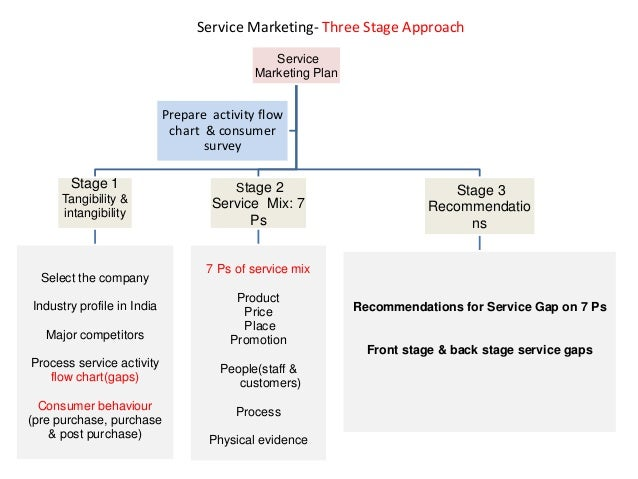 Service Marketing- Three Stage Approach Service Marketing Plan Stage 1 Tangibility & intangibility Select the company Indu...