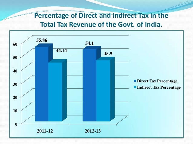 25 Types of Taxes in India