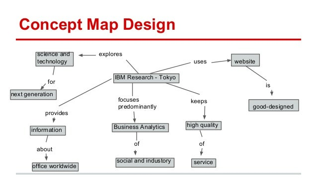 Concept Design Technology Concept Map Design Science And