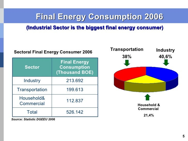 Household Electricity Consumption Indonesia