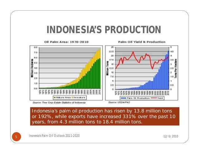 Palm Oil Latest Price