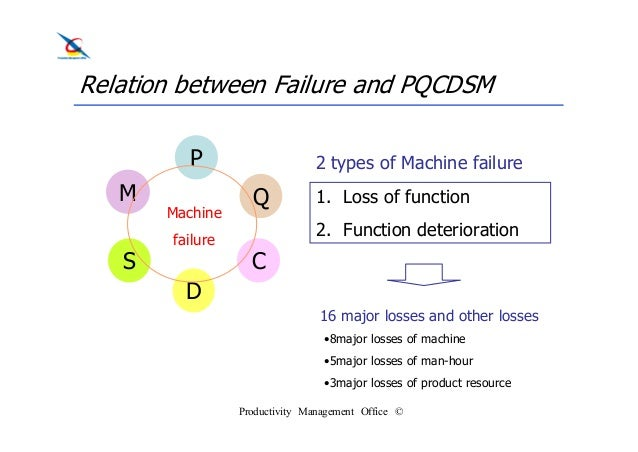 16 major losses identified by tpm 16 types of loss in gemba by kii - 2014-06-02 8 availability losses  losses of costs – three major losses that sat can impede effective use of production .