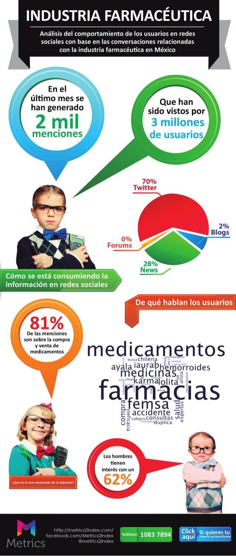 Industria de las farmacias en México