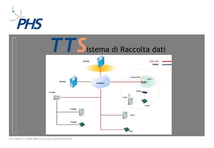 TTS                          istema di Raccolta datiTTS, STREAMTTS, TTSMAN, EMULTTS, sono marchi registrati della PHS srl