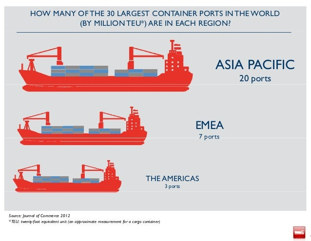 The 30 Largest Container Ports in the World