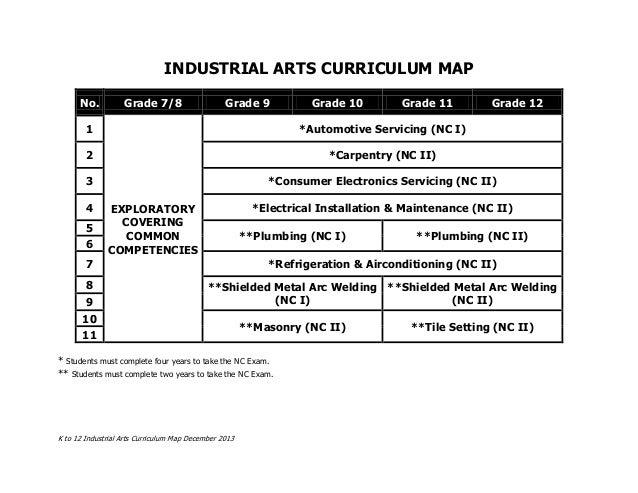K to 12 Industrial Arts Curriculum Map December 2013 INDUSTRIAL ARTS CURRICULUM MAP No. Grade 7/8 Grade 9 Grade 10 Grade 1...