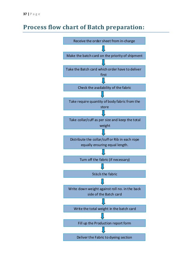 Knit Fabric Dyeing Process Flow Chart : Industrial attachment of knit concern group