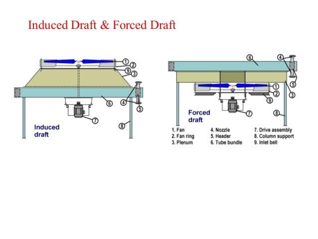 Forced Draft Fan : Industrial fan id fd fans