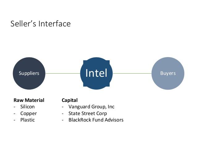 Intel Case Study Strategy PPT - Ebook Market