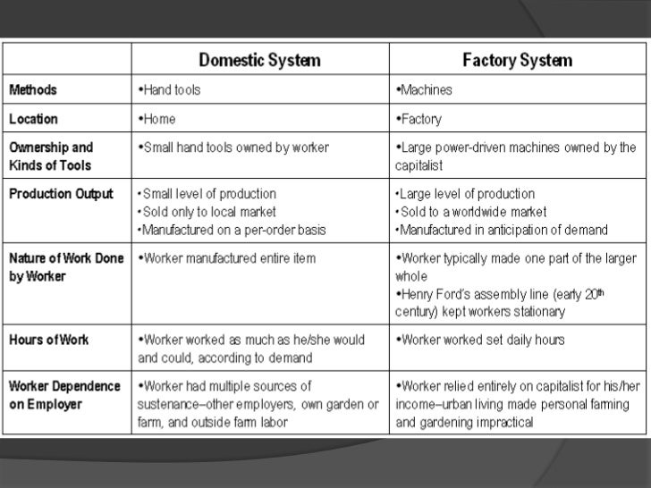 Free Worksheets industrial revolution worksheet : :0,