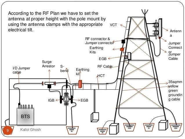 Industrial Training In Telecom