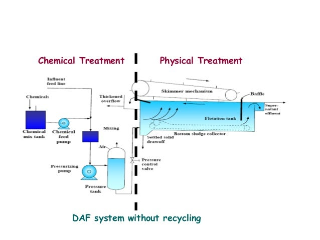 Industrial Water Treatment : Industrial wastewater treatment
